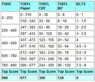 What is your current english level vngrammar 2012 - Ielts to toefl conversion table ...